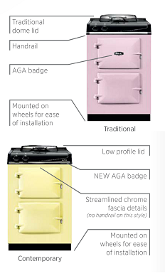AGA City60 features